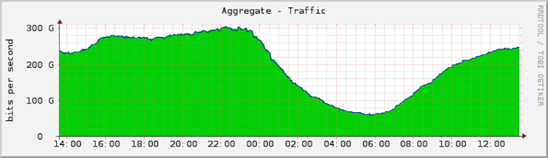 Ejemplo de una gráfica de ancho de banda. Fuente: Espanix