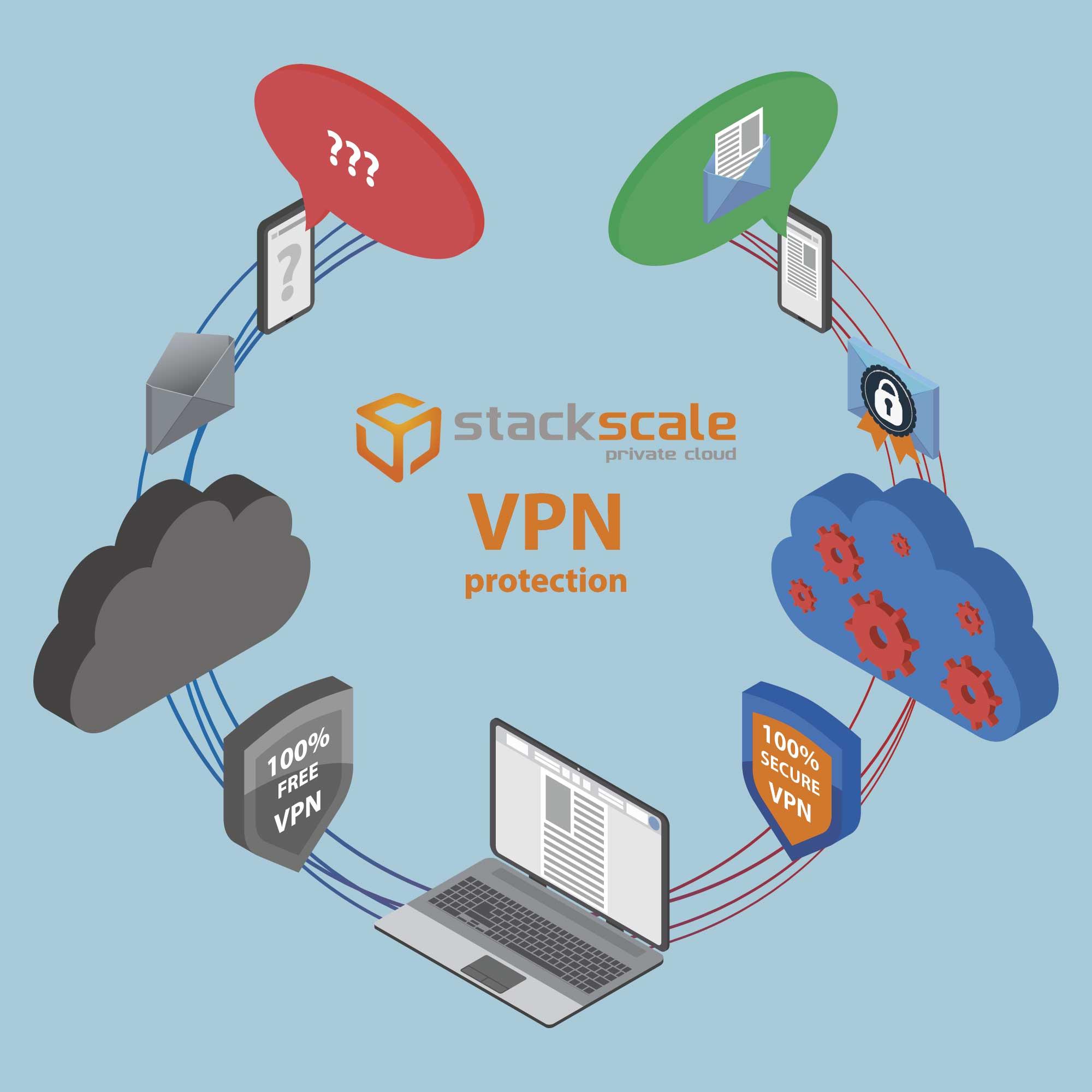 ¿Qué es una VPN y por qué las usamos en Stackscale?