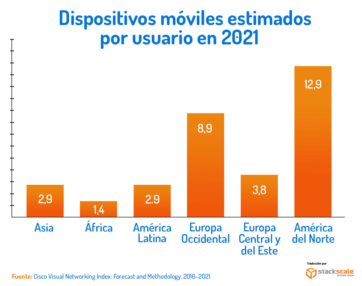 Dispositivos móviles estimados para 2021