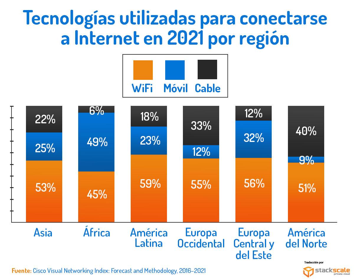 Tecnologías utilizadas en conexión a Internet en 2021 por regiones
