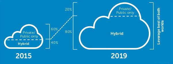 hybrid-cloud-shift