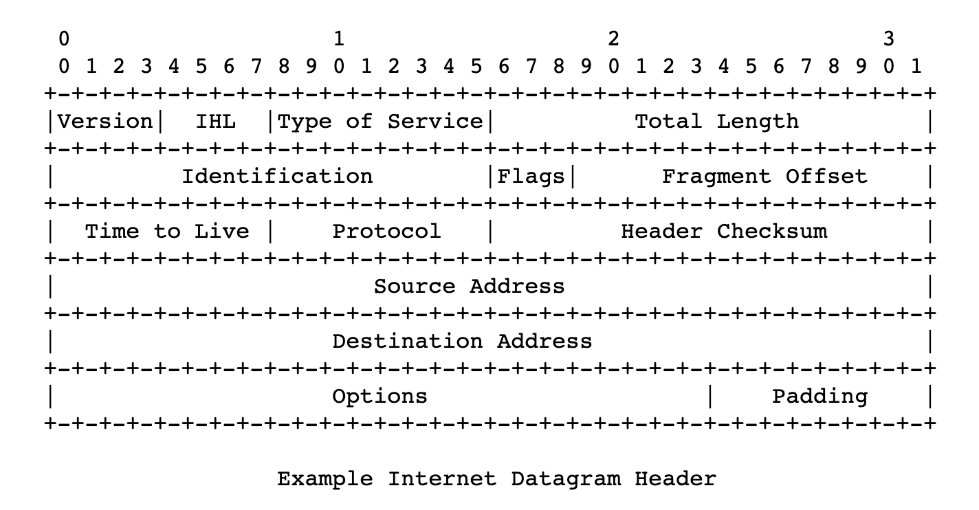 Cabecera datagrama internet
